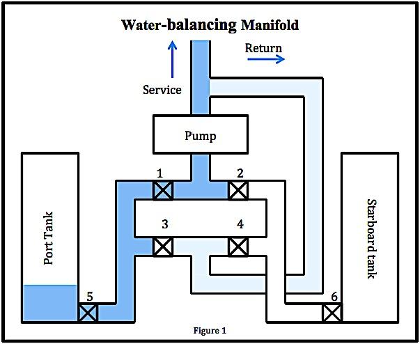 water-balancing-manifold