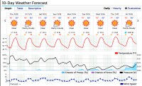 weather-chart